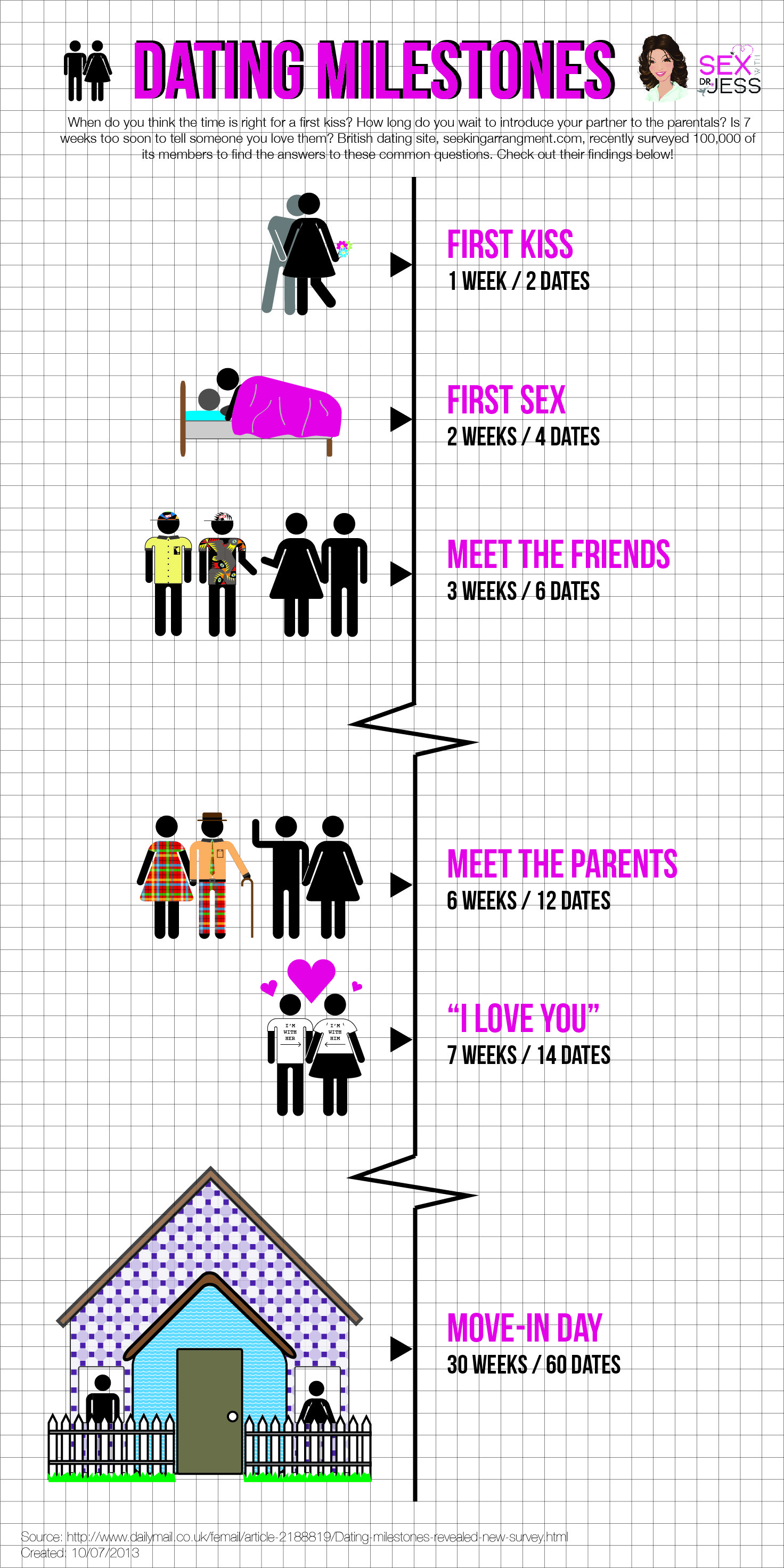 Dating Milestones