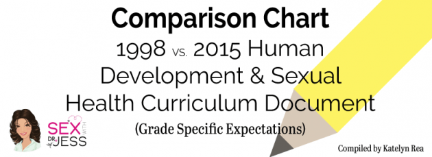 Comparison Chart: 1998 vs. 2015 Human Development and Sexual Health Curriculum Document (Grade Specific Expectations) Compiled by Katelyn Rea